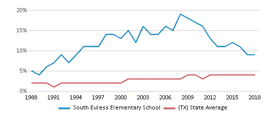 This chart display the percentage of Asian students in South Euless Elementary School and the percentage of Asian public school students in Texas by year, with the latest 2017-18 school year data.