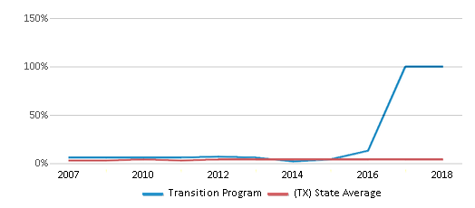 This chart display the percentage of Asian students in Transition Program and the percentage of Asian public school students in Texas by year, with the latest 2017-18 school year data.