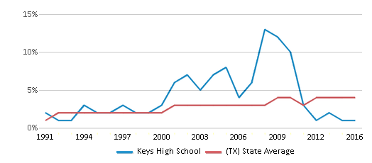 This chart display the percentage of Asian students in Keys High School and the percentage of Asian public school students in Texas by year, with the latest 2015-16 school year data.