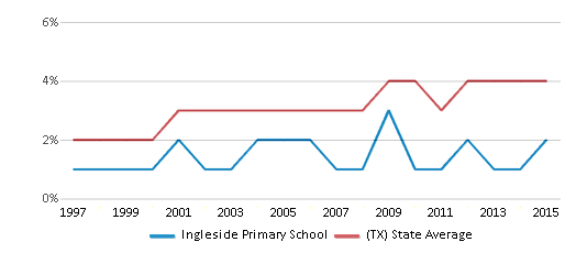This chart display the percentage of Asian students in Ingleside Primary School and the percentage of Asian public school students in Texas by year, with the latest 2014-15 school year data.