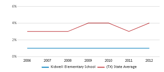 This chart display the percentage of Asian students in Kidwell Elementary School and the percentage of Asian public school students in Texas by year, with the latest 2011-12 school year data.