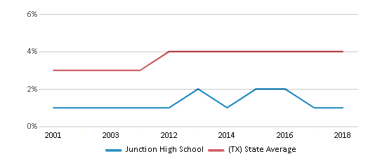 This chart display the percentage of Asian students in Junction High School and the percentage of Asian public school students in Texas by year, with the latest 2017-18 school year data.