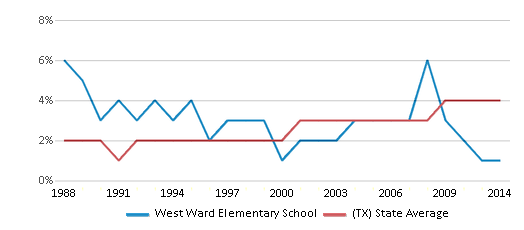 This chart display the percentage of Asian students in West Ward Elementary School and the percentage of Asian public school students in Texas by year, with the latest 2013-14 school year data.