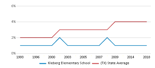 This chart display the percentage of Asian students in Kleberg Elementary School and the percentage of Asian public school students in Texas by year, with the latest 2017-18 school year data.