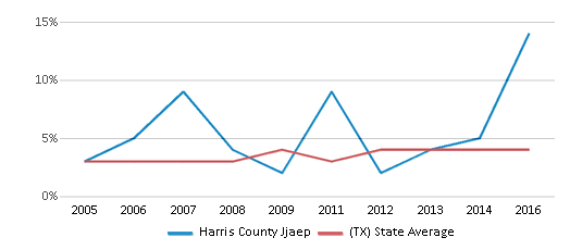 This chart display the percentage of Asian students in Harris County Jjaep and the percentage of Asian public school students in Texas by year, with the latest 2015-16 school year data.