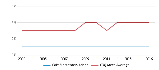 This chart display the percentage of Asian students in Colt Elementary School and the percentage of Asian public school students in Texas by year, with the latest 2015-16 school year data.