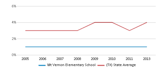 This chart display the percentage of Asian students in Mt Vernon Elementary School and the percentage of Asian public school students in Texas by year, with the latest 2012-13 school year data.