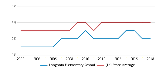 This chart display the percentage of Asian students in Langham Elementary School and the percentage of Asian public school students in Texas by year, with the latest 2017-18 school year data.