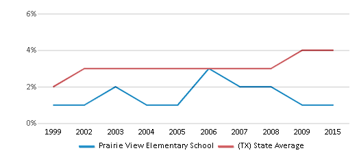 This chart display the percentage of Asian students in Prairie View Elementary School and the percentage of Asian public school students in Texas by year, with the latest 2014-15 school year data.