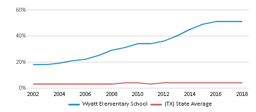 This chart display the percentage of Asian students in Wyatt Elementary School and the percentage of Asian public school students in Texas by year, with the latest 2017-18 school year data.