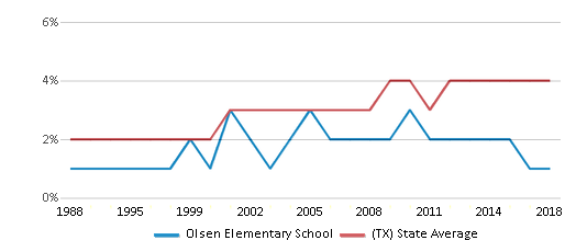 This chart display the percentage of Asian students in Olsen Elementary School and the percentage of Asian public school students in Texas by year, with the latest 2017-18 school year data.