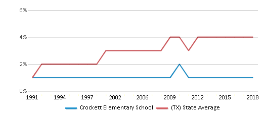 This chart display the percentage of Asian students in Crockett Elementary School and the percentage of Asian public school students in Texas by year, with the latest 2017-18 school year data.