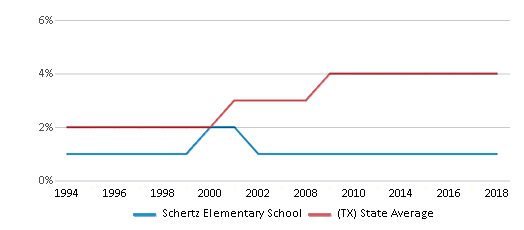 This chart display the percentage of Asian students in Schertz Elementary School and the percentage of Asian public school students in Texas by year, with the latest 2017-18 school year data.