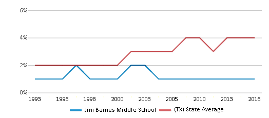 This chart display the percentage of Asian students in Jim Barnes Middle School and the percentage of Asian public school students in Texas by year, with the latest 2015-16 school year data.