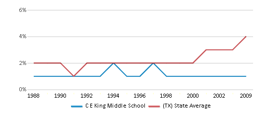 This chart display the percentage of Asian students in C E King Middle School and the percentage of Asian public school students in Texas by year, with the latest 2008-09 school year data.