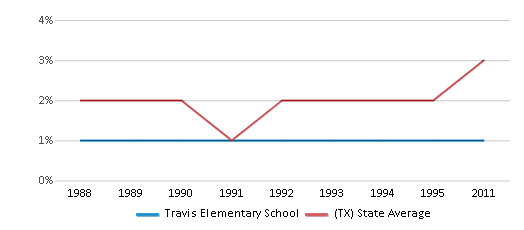 This chart display the percentage of Asian students in Travis Elementary School and the percentage of Asian public school students in Texas by year, with the latest 2010-11 school year data.