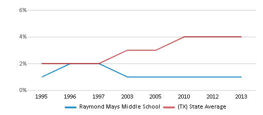 This chart display the percentage of Asian students in Raymond Mays Middle School and the percentage of Asian public school students in Texas by year, with the latest 2012-13 school year data.