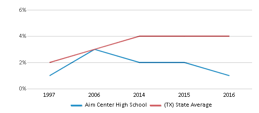 This chart display the percentage of Asian students in Aim Center High School and the percentage of Asian public school students in Texas by year, with the latest 2015-16 school year data.