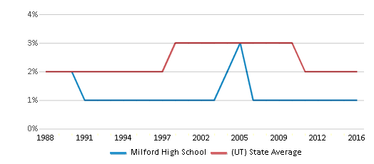 This chart display the percentage of Asian students in Milford High School and the percentage of Asian public school students in Utah by year, with the latest 2015-16 school year data.