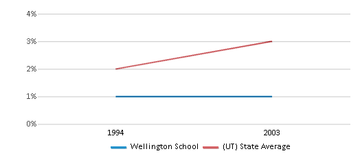 This chart display the percentage of Asian students in Wellington School and the percentage of Asian public school students in Utah by year, with the latest 2002-03 school year data.