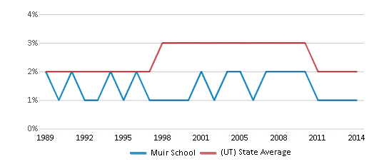 This chart display the percentage of Asian students in Muir School and the percentage of Asian public school students in Utah by year, with the latest 2013-14 school year data.