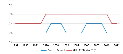 This chart display the percentage of Asian students in Ferron School and the percentage of Asian public school students in Utah by year, with the latest 2011-12 school year data.