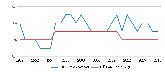 This chart display the percentage of Asian students in Mill Creek School and the percentage of Asian public school students in Utah by year, with the latest 2017-18 school year data.
