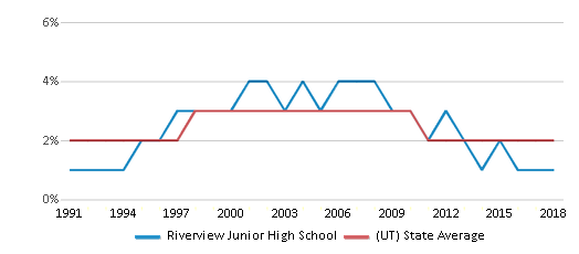 This chart display the percentage of Asian students in Riverview Junior High School and the percentage of Asian public school students in Utah by year, with the latest 2017-18 school year data.