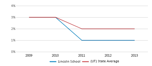 This chart display the percentage of Asian students in Lincoln School and the percentage of Asian public school students in Utah by year, with the latest 2012-13 school year data.