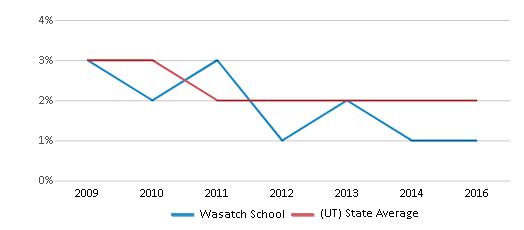 This chart display the percentage of Asian students in Wasatch School and the percentage of Asian public school students in Utah by year, with the latest 2015-16 school year data.