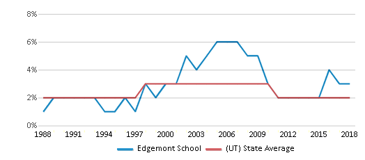 This chart display the percentage of Asian students in Edgemont School and the percentage of Asian public school students in Utah by year, with the latest 2017-18 school year data.