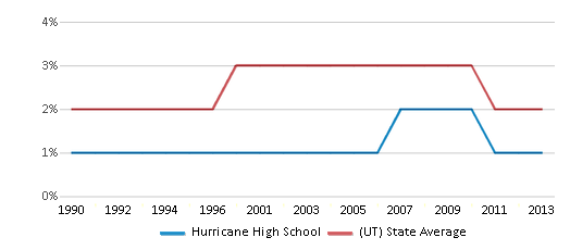 This chart display the percentage of Asian students in Hurricane High School and the percentage of Asian public school students in Utah by year, with the latest 2012-13 school year data.