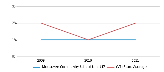 This chart display the percentage of Asian students in Mettawee Community School Usd #47 and the percentage of Asian public school students in Vermont by year, with the latest 2010-11 school year data.