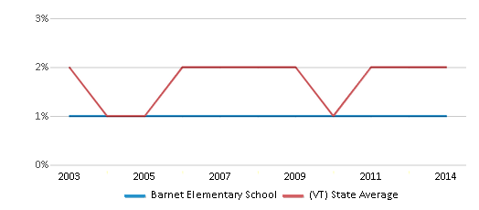 This chart display the percentage of Asian students in Barnet Elementary School and the percentage of Asian public school students in Vermont by year, with the latest 2013-14 school year data.