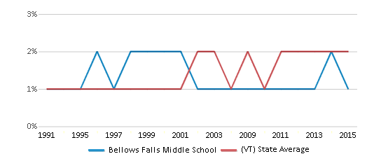 This chart display the percentage of Asian students in Bellows Falls Middle School and the percentage of Asian public school students in Vermont by year, with the latest 2014-15 school year data.