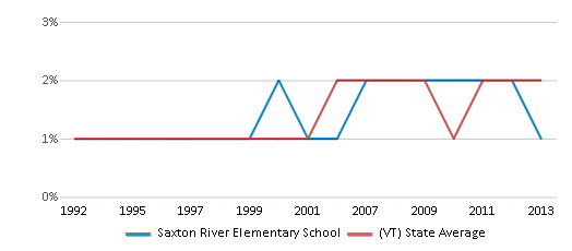 This chart display the percentage of Asian students in Saxton River Elementary School and the percentage of Asian public school students in Vermont by year, with the latest 2012-13 school year data.