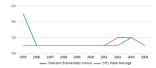 This chart display the percentage of Asian students in Sheldon Elementary School and the percentage of Asian public school students in Vermont by year, with the latest 2003-04 school year data.