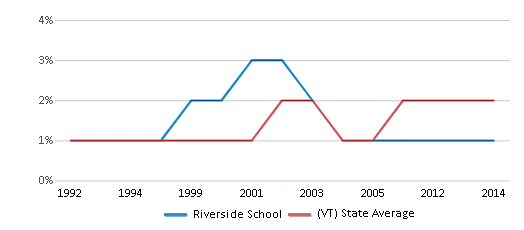 This chart display the percentage of Asian students in Riverside School and the percentage of Asian public school students in Vermont by year, with the latest 2013-14 school year data.
