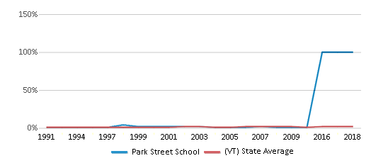 This chart display the percentage of Asian students in Park Street School and the percentage of Asian public school students in Vermont by year, with the latest 2009-10 school year data.