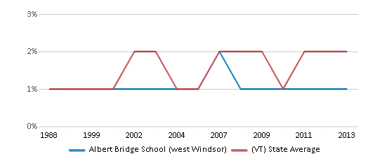 This chart display the percentage of Asian students in Albert Bridge School (west Windsor) and the percentage of Asian public school students in Vermont by year, with the latest 2012-13 school year data.