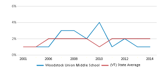 This chart display the percentage of Asian students in Woodstock Union Middle School and the percentage of Asian public school students in Vermont by year, with the latest 2013-14 school year data.