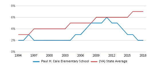 This chart display the percentage of Asian students in Paul H. Cale Elementary School and the percentage of Asian public school students in Virginia by year, with the latest 2017-18 school year data.
