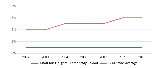 This chart display the percentage of Asian students in Madison Heights Elementary School and the percentage of Asian public school students in Virginia by year, with the latest 2009-10 school year data.