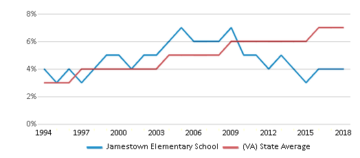 This chart display the percentage of Asian students in Jamestown Elementary School and the percentage of Asian public school students in Virginia by year, with the latest 2017-18 school year data.