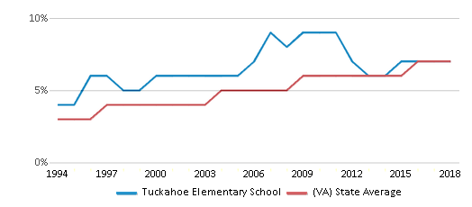 This chart display the percentage of Asian students in Tuckahoe Elementary School and the percentage of Asian public school students in Virginia by year, with the latest 2017-18 school year data.