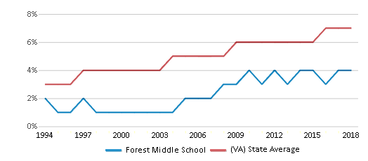 This chart display the percentage of Asian students in Forest Middle School and the percentage of Asian public school students in Virginia by year, with the latest 2017-18 school year data.