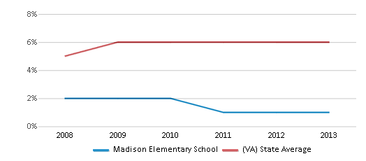 This chart display the percentage of Asian students in Madison Elementary School and the percentage of Asian public school students in Virginia by year, with the latest 2012-13 school year data.