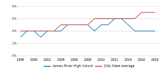 This chart display the percentage of Asian students in James River High School and the percentage of Asian public school students in Virginia by year, with the latest 2017-18 school year data.