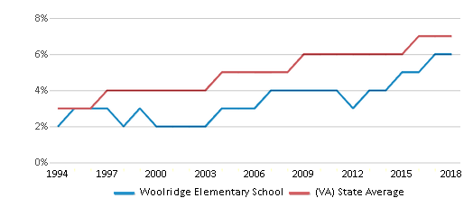 This chart display the percentage of Asian students in Woolridge Elementary School and the percentage of Asian public school students in Virginia by year, with the latest 2017-18 school year data.