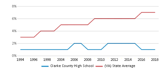 This chart display the percentage of Asian students in Clarke County High School and the percentage of Asian public school students in Virginia by year, with the latest 2017-18 school year data.
